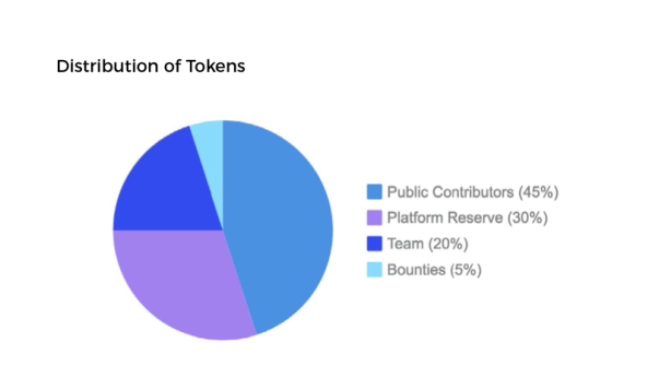 Distribution of Tokens SPN